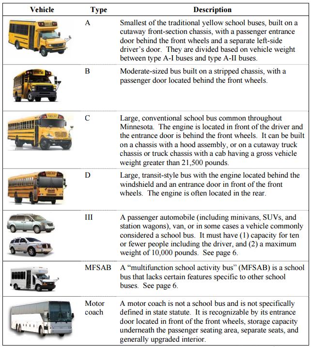 School Bus Classification Summary